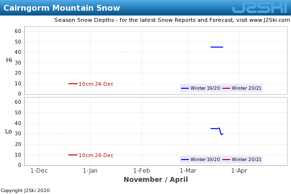 Snow Depth History for Cairngorm Mountain