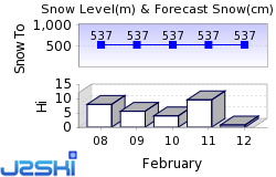 Cairngorm Mountain Snow Forecast