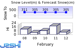 Glencoe Snow Forecast