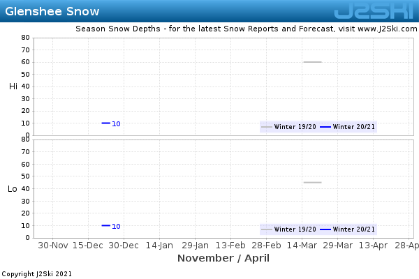 Snow Depth History for Glenshee