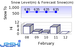 The Lecht Snow Forecast