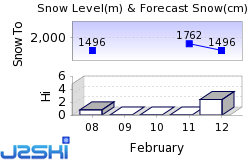 Kopaonik Snow Forecast