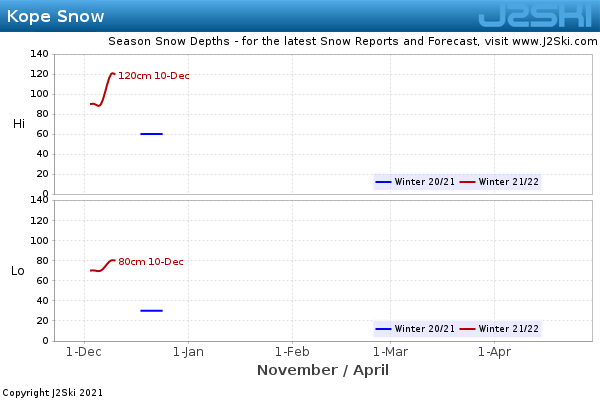 Snow Depth History for Kope