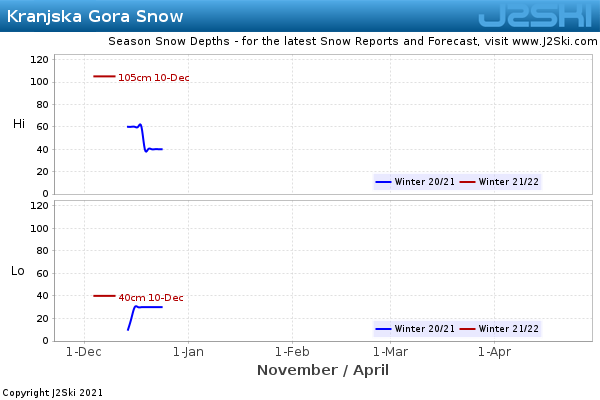 Snow Depth History for Kranjska Gora