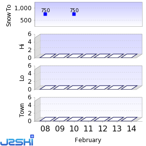 Seven day Snow Forecast data for Muju