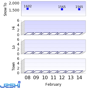 Seven day Snow Forecast data for Alto Campoo