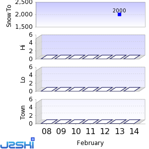 Seven day Snow Forecast data for Boí Taüll