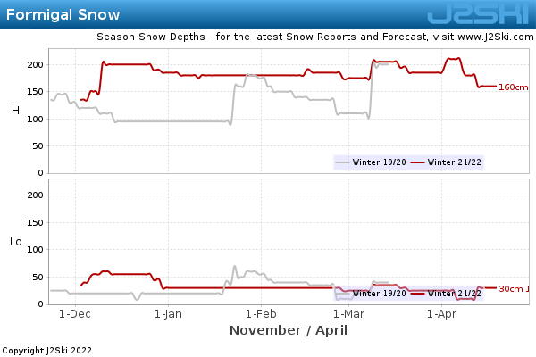 Snow Depth History for Formigal