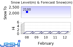 Sierra Nevada Snow Forecast