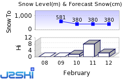 Åre Snow Forecast