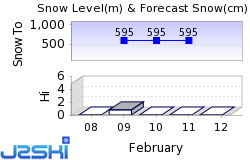Vemdalen Snow Forecast