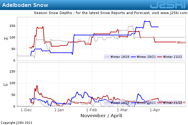 Snow Depth History for Adelboden