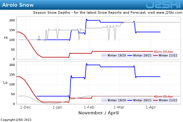 Snow Depth History for Airolo