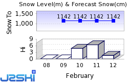 Airolo Snow Forecast