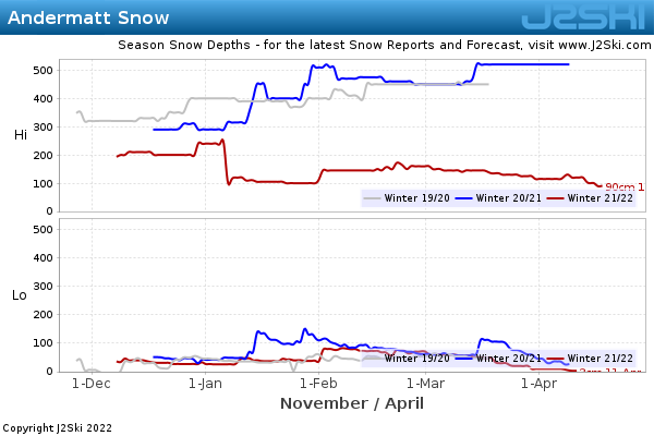 Snow Depth History for Andermatt