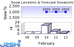 Arolla Snow Forecast