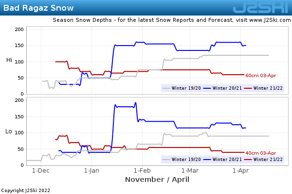 Snow Depth History for Bad Ragaz