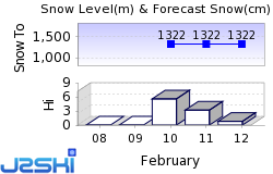 Belalp-Blatten-Naters Snow Forecast