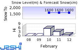 Bellwald Snow Forecast