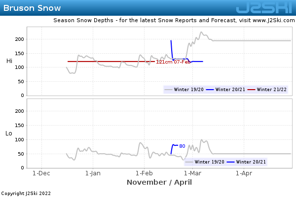 Snow Depth History for Bruson