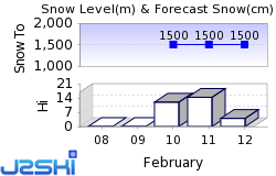 Champex-Lac Snow Forecast