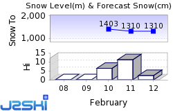 Champoussin Snow Forecast