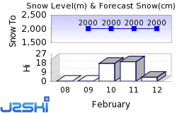 Chandolin Snow Forecast