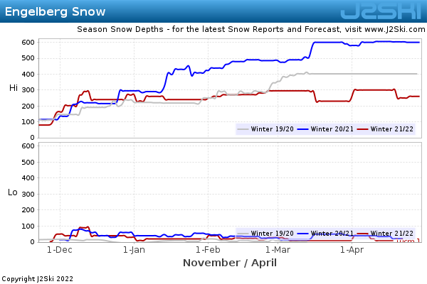Snow Depth History for Engelberg