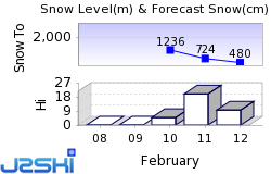 Giswil Snow Forecast