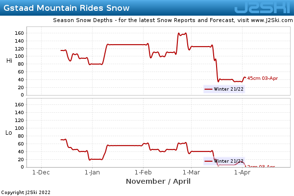 Snow Depth History for Gstaad Mountain Rides