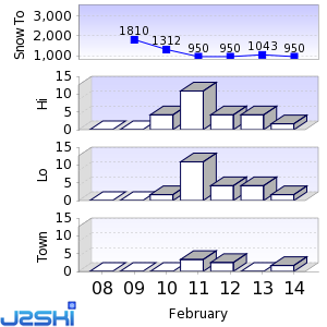 Seven day Snow Forecast data for Gstaad Mountain Rides