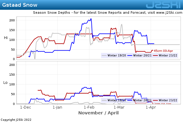 Snow Depth History for Gstaad