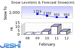 Gstaad Snow Forecast