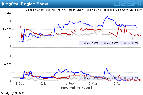 Snow Depth History for Jungfrau Region