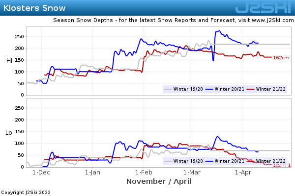 Snow Depth History for Klosters
