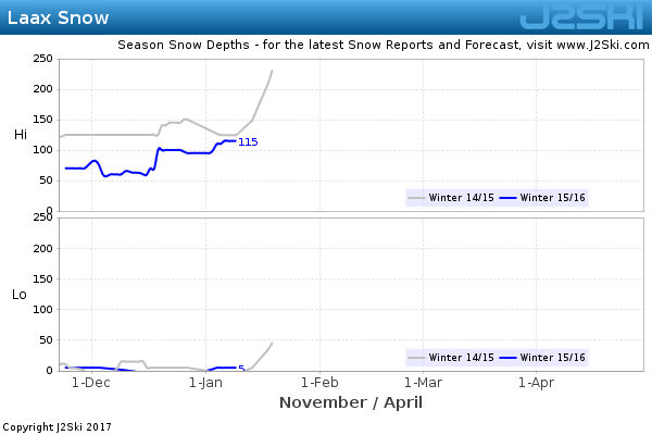 Snow Depth History for Laax