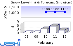 Laax Snow Forecast