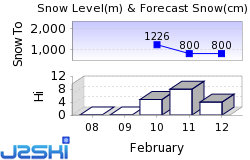 Lauterbrunnen Snow Forecast
