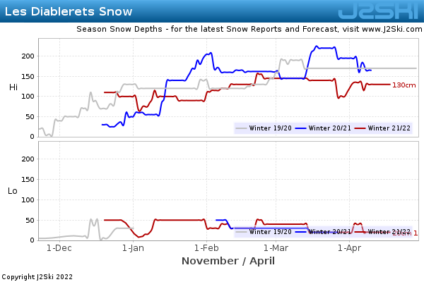 Snow Depth History for Les Diablerets