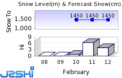 Les Mosses Snow Forecast
