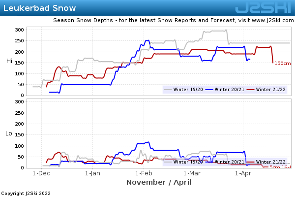 Snow Depth History for Leukerbad
