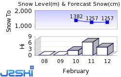 Leysin Snow Forecast