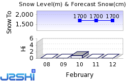 Maloja Snow Forecast
