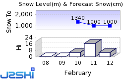 Montreux Snow Forecast