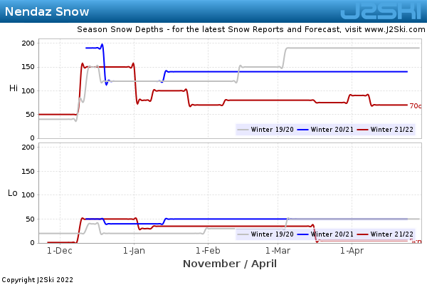 Snow Depth History for Nendaz