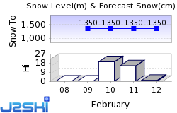 Nendaz Snow Forecast