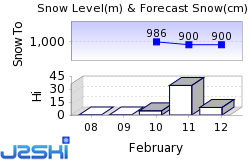 Oberiberg - Ybrig Snow Forecast