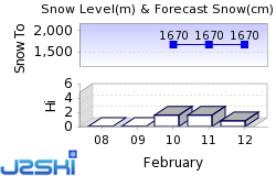 S-Chanf Snow Forecast