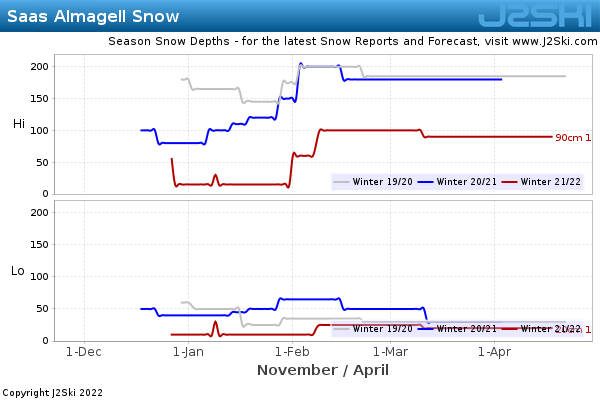 Snow Depth History for Saas Almagell