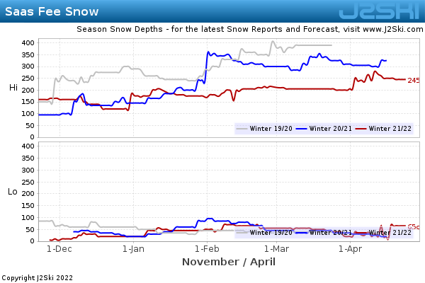 Snow Depth History for Saas-Fee